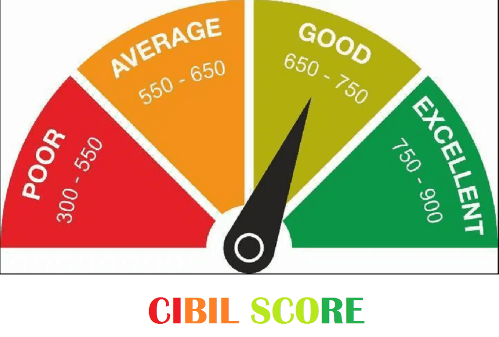 What is a CIBIL Score